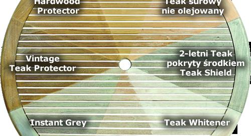 teak-po-uzyciu-roznych-srodkow-pielegnacyjnych